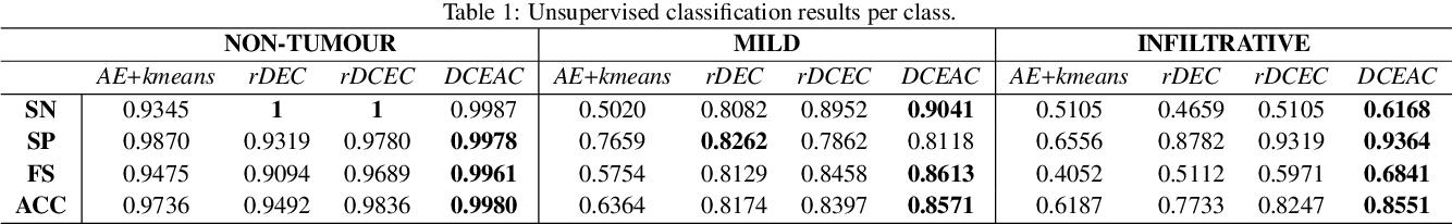 Figure 2 for A Novel Self-Learning Framework for Bladder Cancer Grading Using Histopathological Images