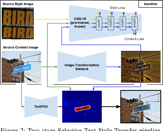 Figure 3 for Selective Style Transfer for Text