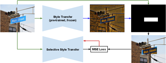 Figure 4 for Selective Style Transfer for Text