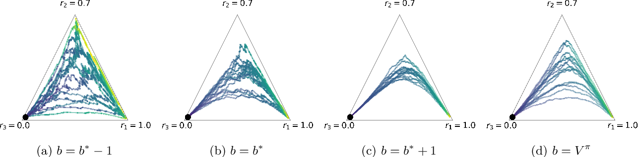 Figure 1 for Beyond variance reduction: Understanding the true impact of baselines on policy optimization
