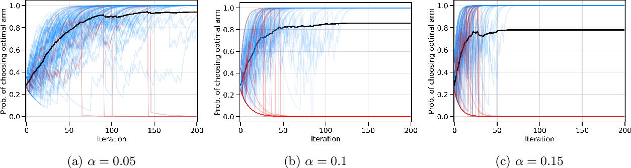 Figure 3 for Beyond variance reduction: Understanding the true impact of baselines on policy optimization