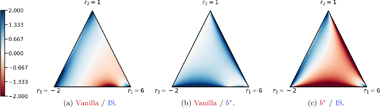 Figure 4 for Beyond variance reduction: Understanding the true impact of baselines on policy optimization