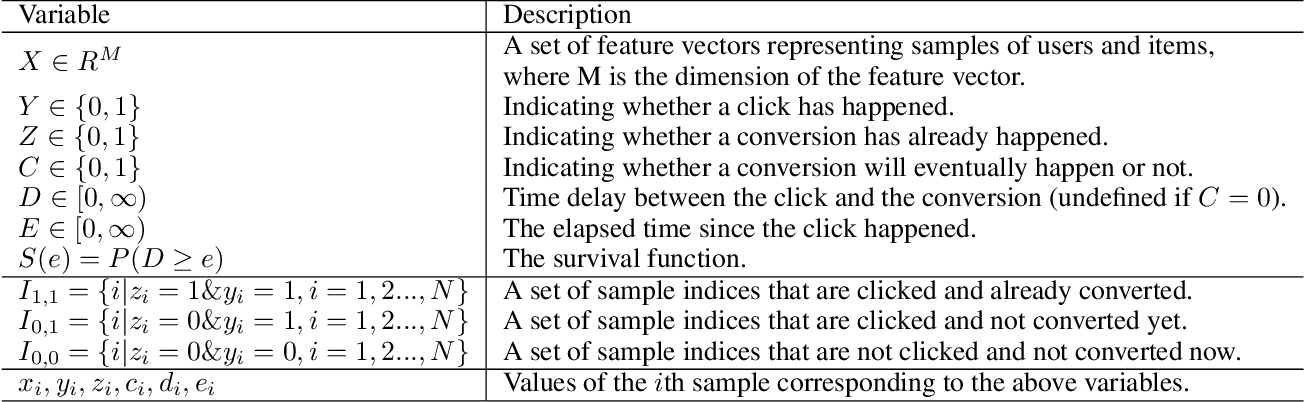 Figure 1 for Delayed Feedback Modeling for the Entire Space Conversion Rate Prediction
