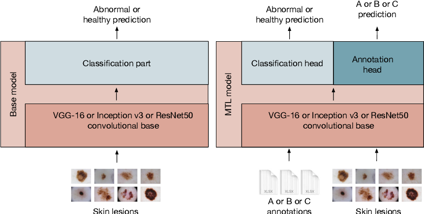 Figure 4 for ENHANCE (ENriching Health data by ANnotations of Crowd and Experts): A case study for skin lesion classification