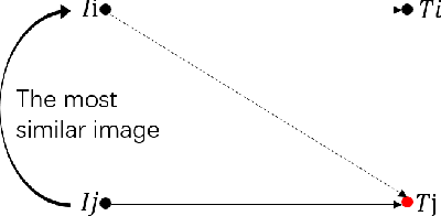Figure 3 for Visual-Textual Association with Hardest and Semi-Hard Negative Pairs Mining for Person Search