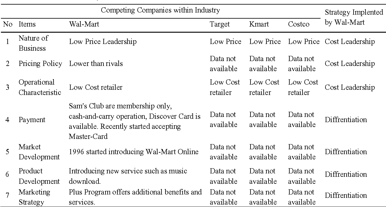 Table 3 from Hybrid Strategy: A New Strategy for Competitive