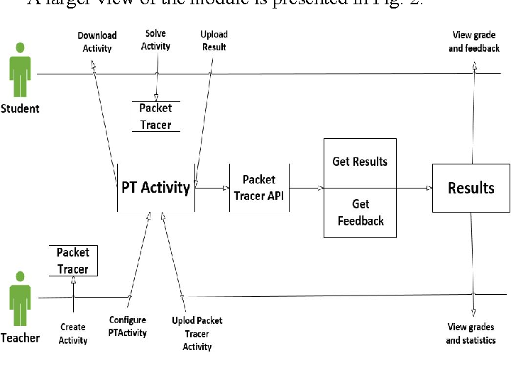 Figure 2 from Integrating Cisco Packet Tracer with Moodle platform