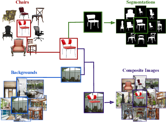Figure 1 for Chair Segments: A Compact Benchmark for the Study of Object Segmentation
