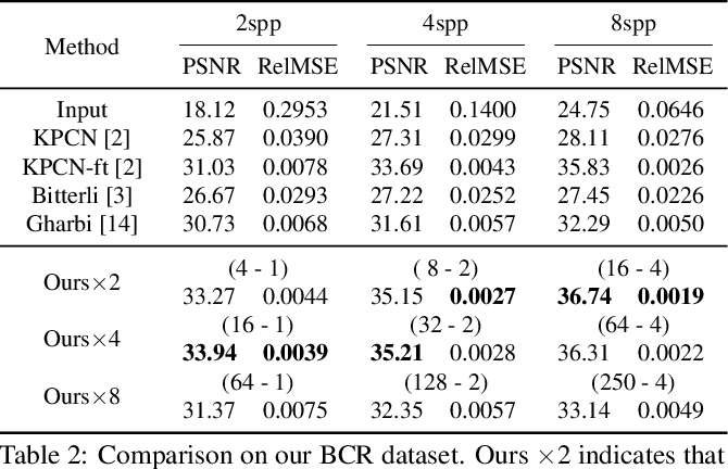Figure 3 for Fast Monte Carlo Rendering via Multi-Resolution Sampling