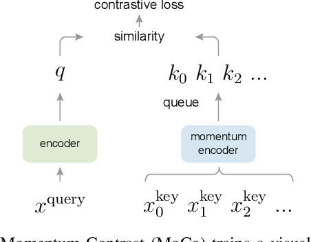 Figure 1 for Momentum Contrast for Unsupervised Visual Representation Learning