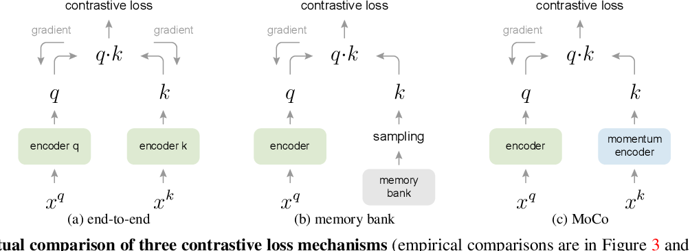Figure 3 for Momentum Contrast for Unsupervised Visual Representation Learning