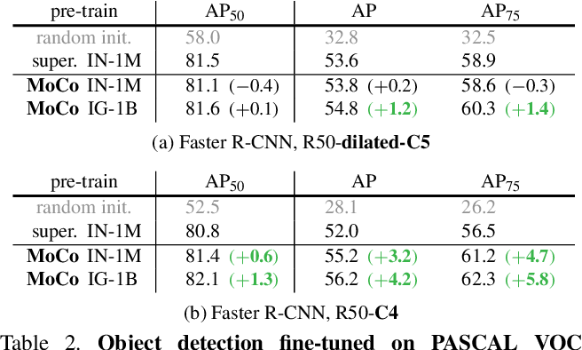 Figure 4 for Momentum Contrast for Unsupervised Visual Representation Learning