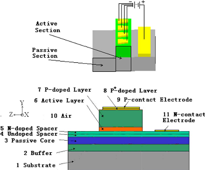 Fig. 1. Schematic diagram of the layered structure of the passive section and the active section.