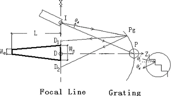 Fig. 2. Schematic of an EDG design using a two stigmatic points method and the basic shape of the detector.