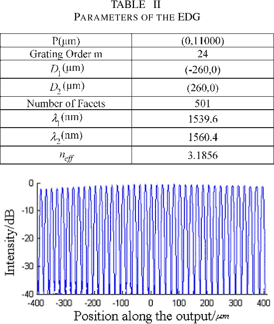 TABLE II PARAMETERS OF THE EDG