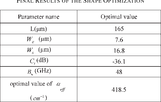 TABLE III FINAL RESULTS OF THE SHAPE OPTIMIZATION