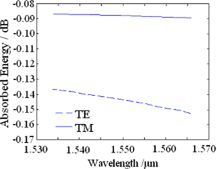 Fig. 7. Normalized absorption energy in the active section as a function of the incident wavelength.