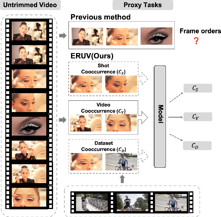 Figure 1 for Exploring Relations in Untrimmed Videos for Self-Supervised Learning