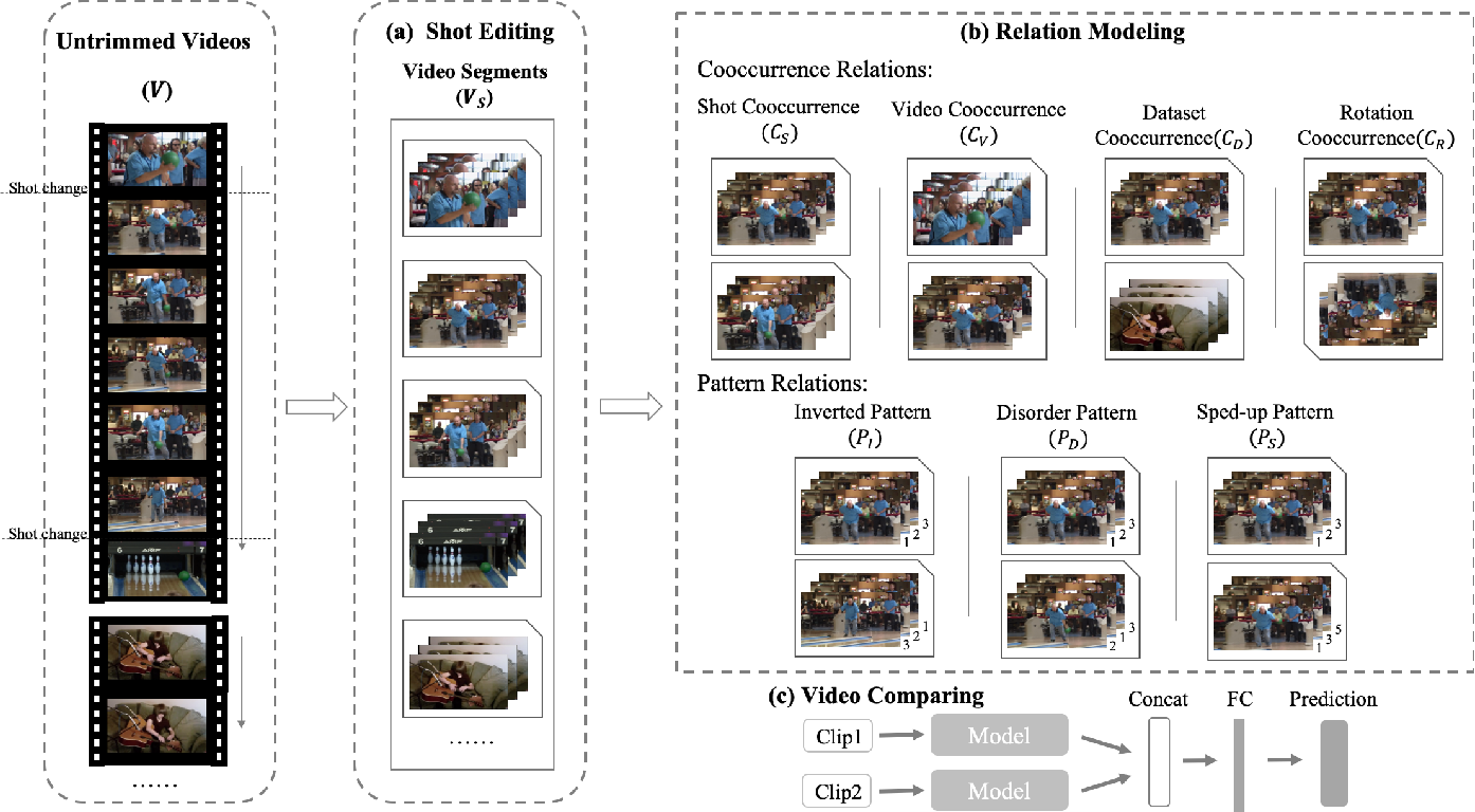 Figure 2 for Exploring Relations in Untrimmed Videos for Self-Supervised Learning
