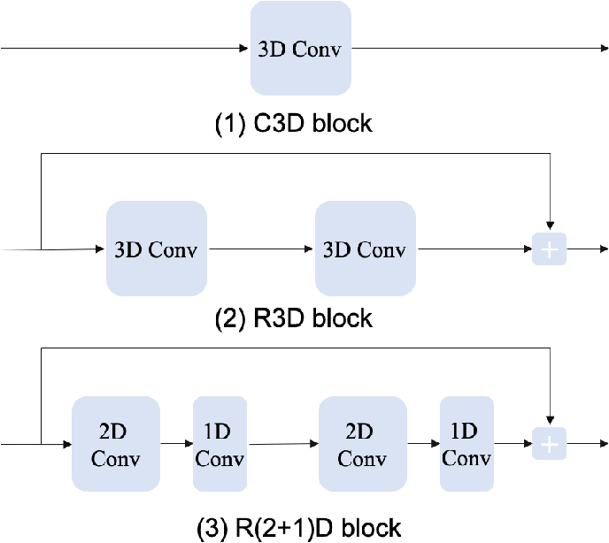 Figure 3 for Exploring Relations in Untrimmed Videos for Self-Supervised Learning