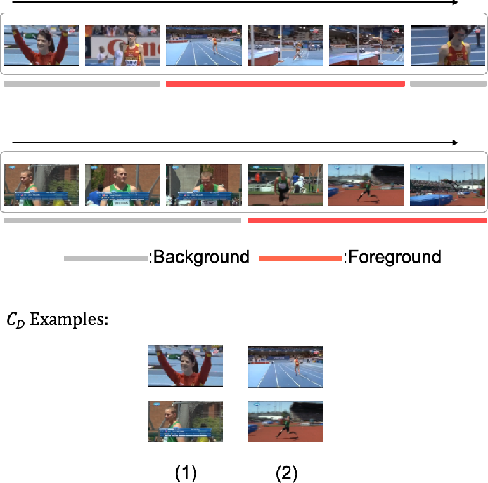 Figure 4 for Exploring Relations in Untrimmed Videos for Self-Supervised Learning