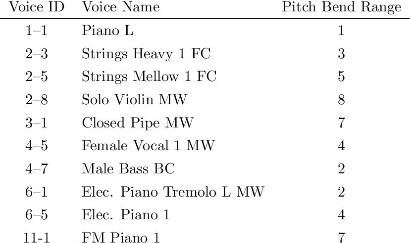 PDF] Object coding of music using expressive MIDI - Semantic