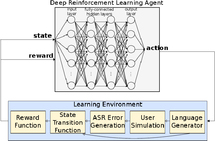 Figure 1 for SimpleDS: A Simple Deep Reinforcement Learning Dialogue System
