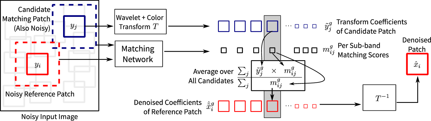 Figure 1 for Identifying Recurring Patterns with Deep Neural Networks for Natural Image Denoising