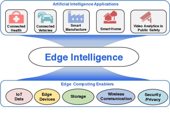 Figure 1 for OpenEI: An Open Framework for Edge Intelligence