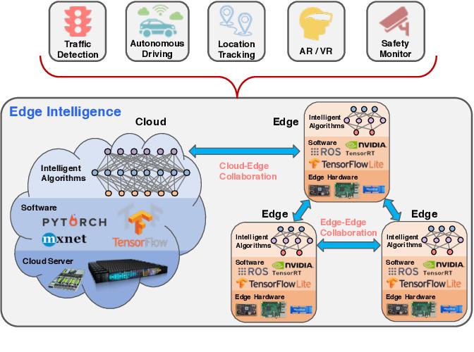 Figure 2 for OpenEI: An Open Framework for Edge Intelligence