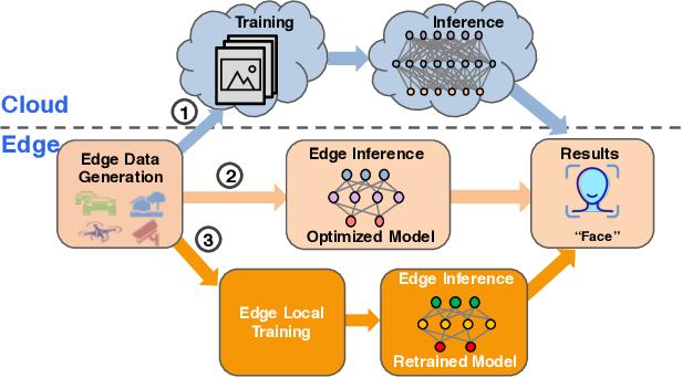 Figure 3 for OpenEI: An Open Framework for Edge Intelligence