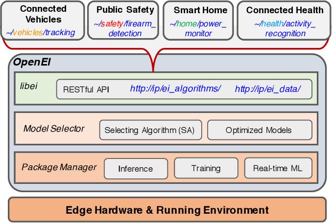 Figure 4 for OpenEI: An Open Framework for Edge Intelligence