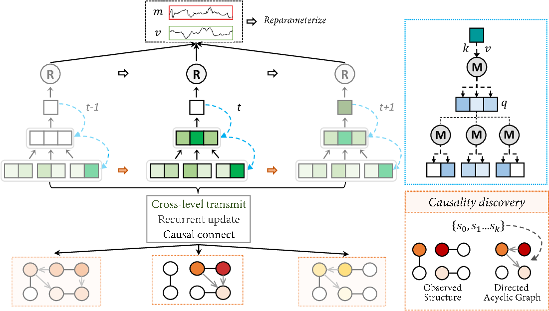 Figure 3 for Divide and Rule: Recurrent Partitioned Network for Dynamic Processes