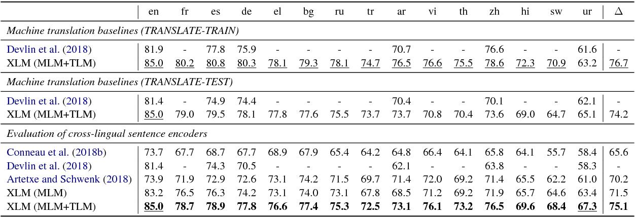 Figure 2 for Cross-lingual Language Model Pretraining