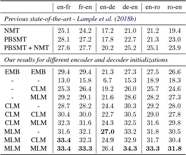 Figure 3 for Cross-lingual Language Model Pretraining