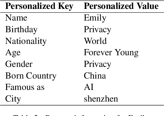 Figure 3 for Emily: Developing An Emotion-affective Open-Domain Chatbot with Knowledge Graph-based Persona