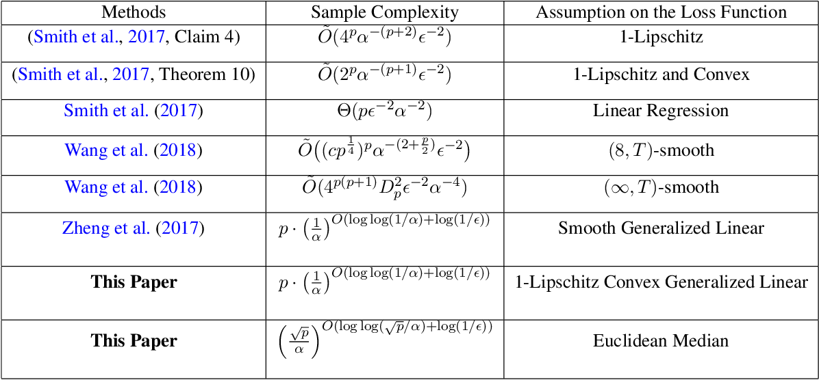 Figure 1 for Differentially Private Empirical Risk Minimization in Non-interactive Local Model via Polynomial of Inner Product Approximation