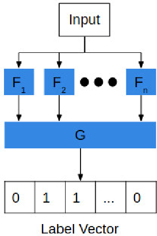 Figure 1 for Designing Adversarially Resilient Classifiers using Resilient Feature Engineering