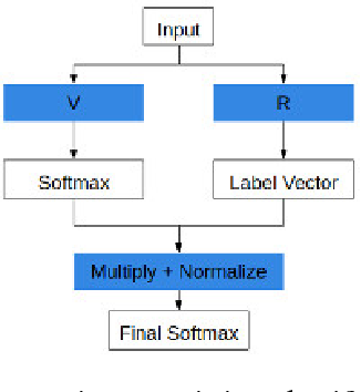 Figure 2 for Designing Adversarially Resilient Classifiers using Resilient Feature Engineering