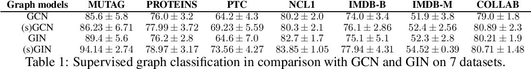 Figure 1 for Neighborhood Enlargement in Graph Neural Networks