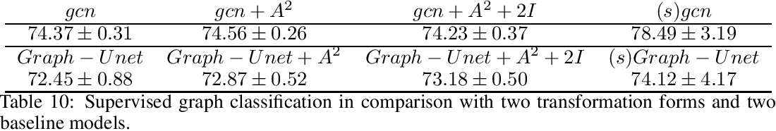 Figure 3 for Neighborhood Enlargement in Graph Neural Networks
