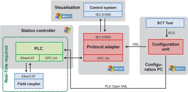 Figure 4 from Towards a process for integrated IEC 61850 and OPC UA