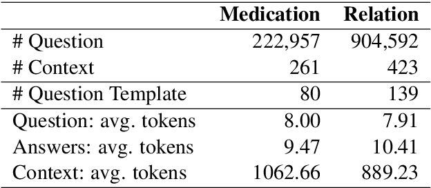 Figure 2 for Clinical Reading Comprehension: A Thorough Analysis of the emrQA Dataset