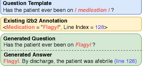 Figure 4 for Clinical Reading Comprehension: A Thorough Analysis of the emrQA Dataset