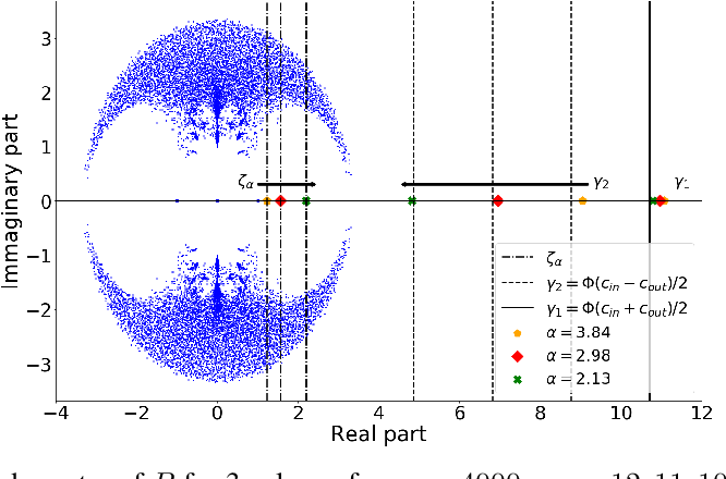 Figure 3 for Optimized Deformed Laplacian for Spectrum-based Community Detection in Sparse Heterogeneous Graphs