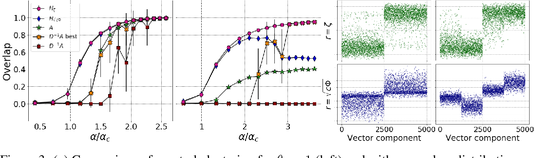 Figure 4 for Optimized Deformed Laplacian for Spectrum-based Community Detection in Sparse Heterogeneous Graphs