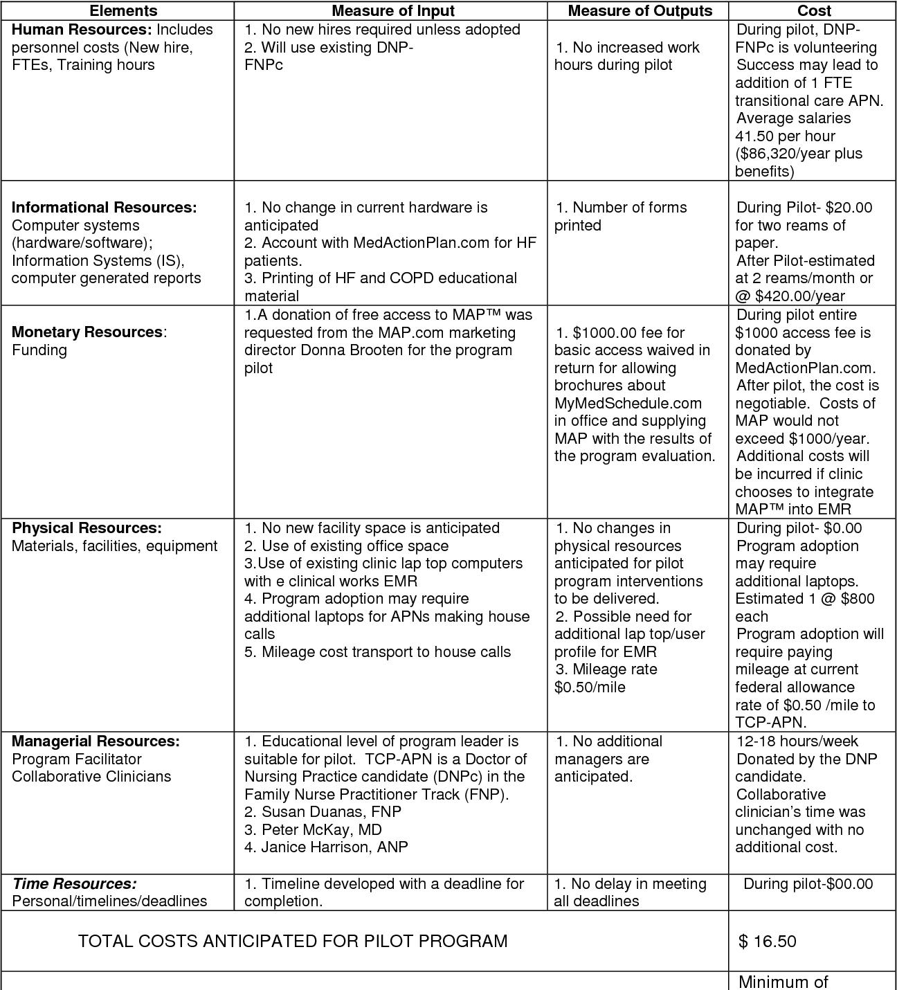 PDF] Using a DNP-Led Transitional Care Program to Prevent