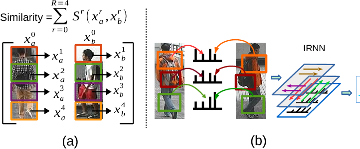 Figure 1 for What-and-Where to Match: Deep Spatially Multiplicative Integration Networks for Person Re-identification