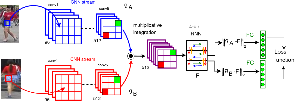 Figure 3 for What-and-Where to Match: Deep Spatially Multiplicative Integration Networks for Person Re-identification