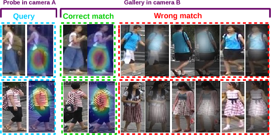 Figure 4 for What-and-Where to Match: Deep Spatially Multiplicative Integration Networks for Person Re-identification